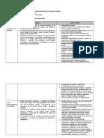 Elaboracion de Los Diseños Curriculares Diversificados Por Area y Grado