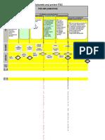 7_Exemplu Flux de Procese in Proiecte IT&C
