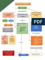 Mapa Conceptual de Legislación Ambiental