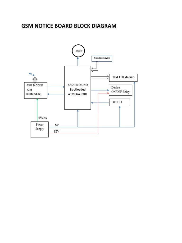gsm block diagram docx rh scribd com gsm receiver block diagram gsm architecture block diagram