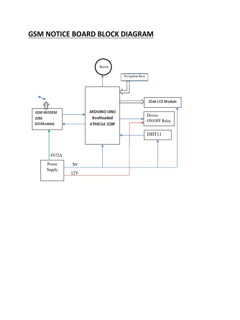 Fine Gsm Block Diagram Docx Wiring Cloud Tobiqorsaluggs Outletorg