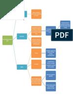 La Estructuración Del Modelo de Análisis