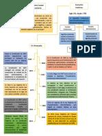 Derecho Contenciso Administrativo