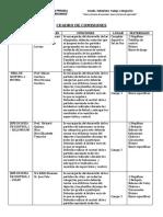Cuadro de Comisiones Dmp 2016