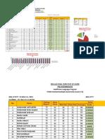 English 2 Pre Intermediate Level Final Score (Stikes Muda)
