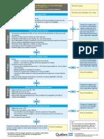 Algorithme TRAUMA PDF