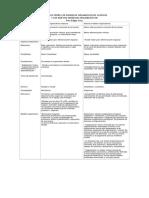 Edgar_Modelos organizativos clásicos_nuevos.docx