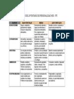 Resultados del Inventario de Personalidad Neo FFI.doc