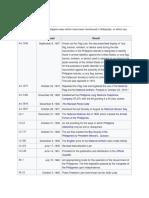 Designations Used for Philippine Laws