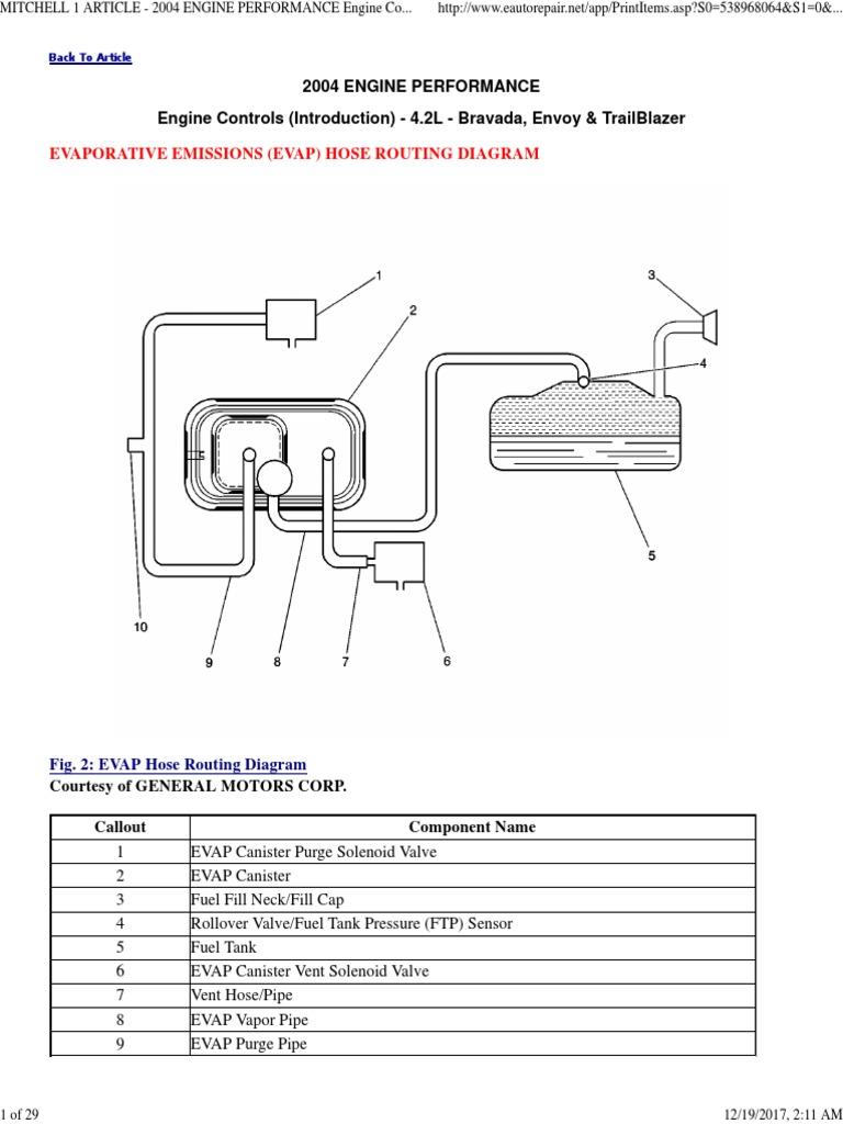 2004 Evap System Repair Instructions- 4.2l - Bravada, Envoy & Trailblazer    Exhaust Gas   CarburetorScribd