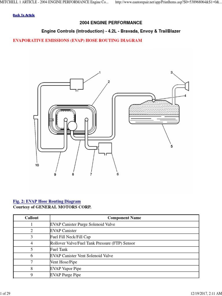 2004 Evap System Repair Instructions- 4.2l - Bravada, Envoy & Trailblazer    Exhaust Gas   Carburetor