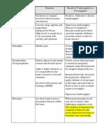 Neurotransmitter Function Table