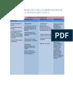 Cuadro Comparativo de Las Dimensiones de La Gestión Educativa