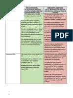 Alternative Model Response Comparison -  Summary