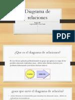 Diagrama de Relaciones. (Equipo 4)