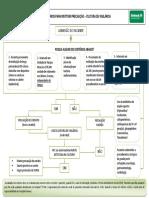 Fp-sciras-01 - Critérios Para Instituir Precaução - Cultura de Vigilância - Rev. 00