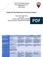 Cuadro Contribuciones Al Comercio Exterior