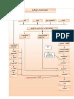 Schema Tehnologica Pufuleti Simpli