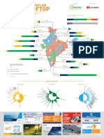 India Solar Rooftop Map 2017 1