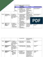 Rancangan Pengajaran Tahunan Sains Sukan 2e