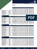 Leones Stats Report July 10