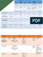Patologías Vestibulares