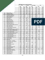 2008 Vette Stats