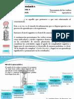 Taxonomía de Los Verbos Operativos