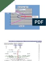 Red de Flujo en Una Presa de Gravedad ( Metodo de Las Transformaciones Comformes )