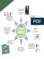 Organizador gráfico_Capítulo 2_Significante y significado_Raúl Ávila