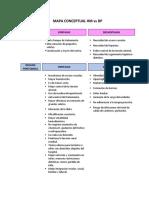 MAPA CONCEPTUAL HM vs DP.pdf