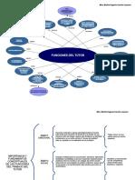 Funciones de La Tutoría Mapa Conceptual