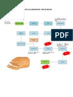 Pcc en La Elaboracion Pan de Molde