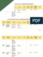 List of Study Centres NIOS