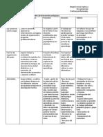 Cuadro Comparativo de Las Modalidades de Intervención Pedagógica