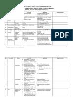 D-daftar Material Spek