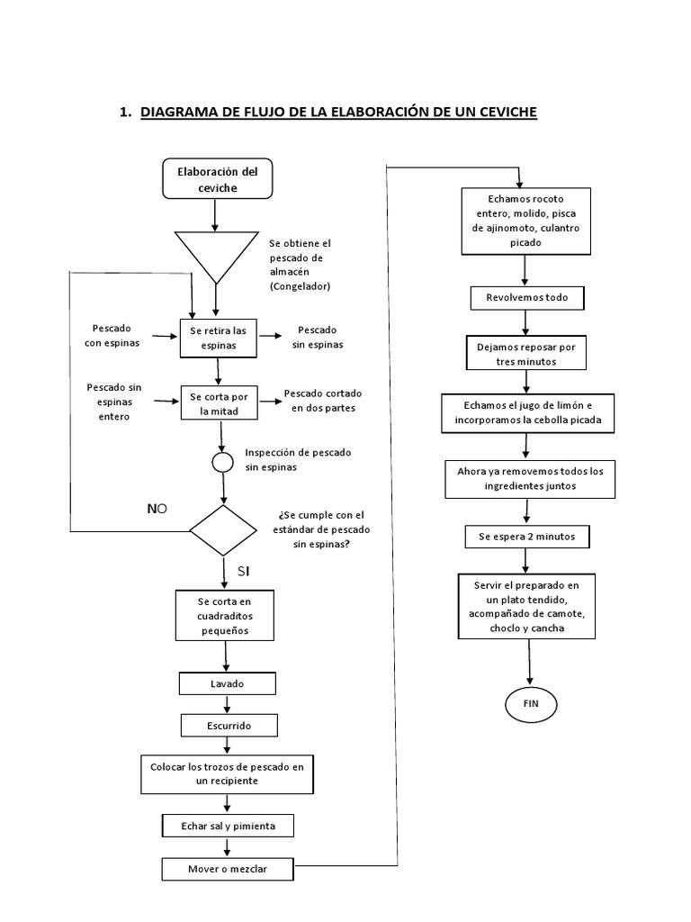 Baez diagrama de flujo y mapeo a 3 procesos de un plato de ceviche baez diagrama de flujo y mapeo a 3 procesos de un plato de ceviche ccuart Images
