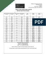 Kelken US Metric Chart ASTM F1554 Grade 55