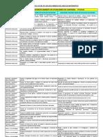 Indicadores Del Area de Matematica Segun r.m. Nº 199-2015-Minedu