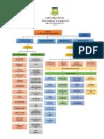 carta organisasi 2016.pdf