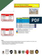 Resultados da 1ª Jornada do Campeonato Distrital da AF Portalegre em Futebol