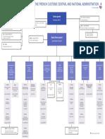 Organization Chart Head Office French Customs En