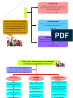 Peranan guru dalam pengurusan persekitaran pembelajaran yang kondusif untuk murid