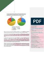 Bài sửa kĩ càng writing task 1 IELTS biểu đồ tròn pie chart