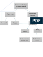 Organigramme Commande.docx
