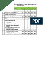 Indikator Kinerja Dan Target Program Kesehatan Lingkungan