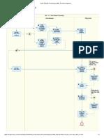 Sales Rebate Processing (1B6)_ Process Diagrams