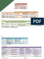 Test 1 Drug Chart (3)
