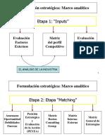 Formulacion de Matrices Estrategicas