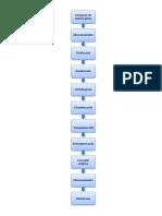 Diagrama de Flujo UHT